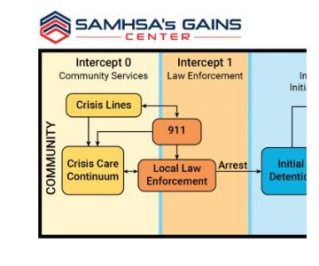 SAMHSA's GAINS Center Invites Communities to Apply for Sequential Intercept Model (SIM) Mapping Workshops